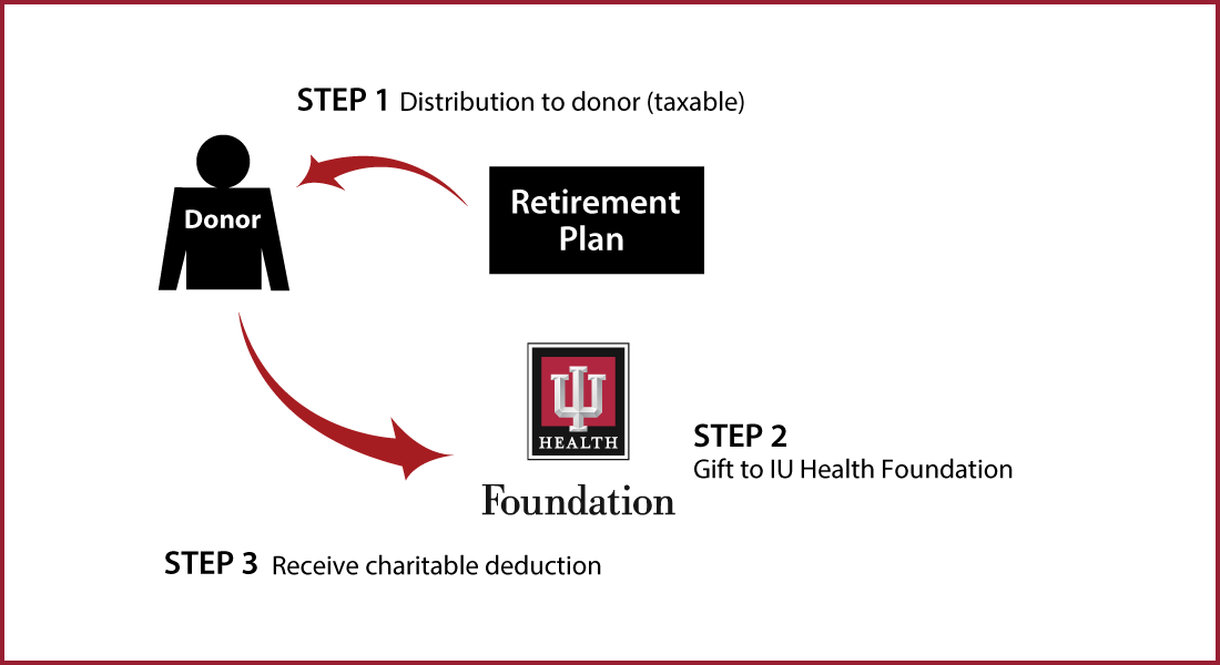 Gifts from Retirement Plans During Life Diagram
